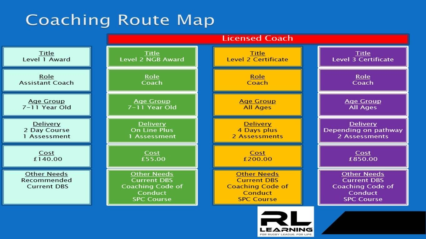 Coaching Roadmap